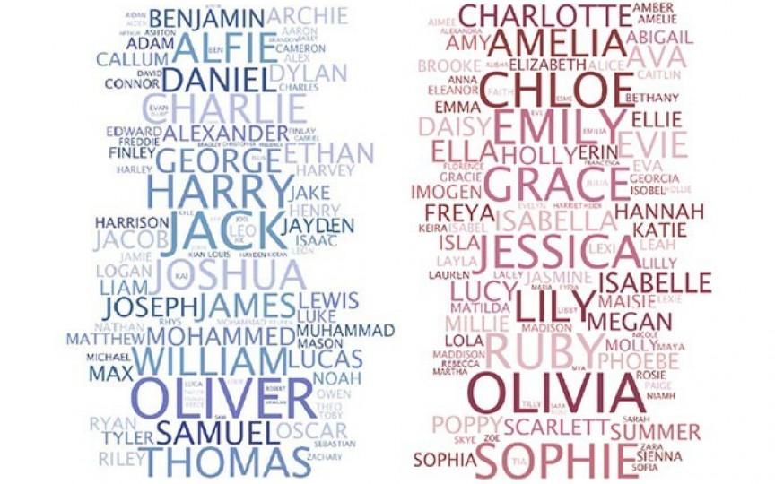 Top 10 cele mai populare nume de fete și băieți printre genii