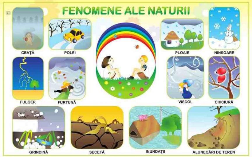 Fenomene ale naturii explicate pe înțelesul copiilor